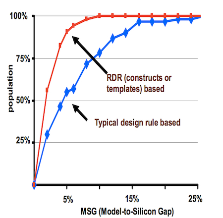 Model-to-silicon gap (Source: Qualcomm)