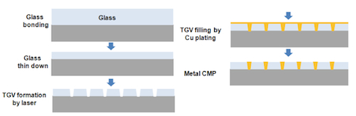 Fabrication flow for ultra-thin glass interposer (Source: TSMC/IEDM)