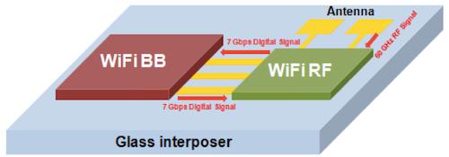 WiFi system on glass interposer (Source: TSMC/IEDM).