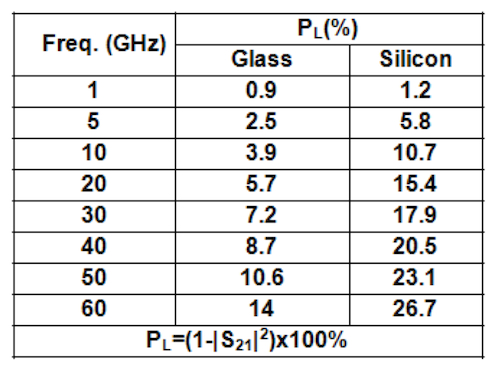 Power loss for WiFi system on glass and silicon interposers (Source:TSMC/IEDM)