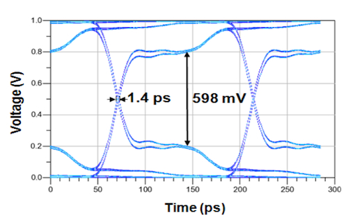 Eye diagram for WiFi system on glass interposer (Source: TSMC/IEDM)