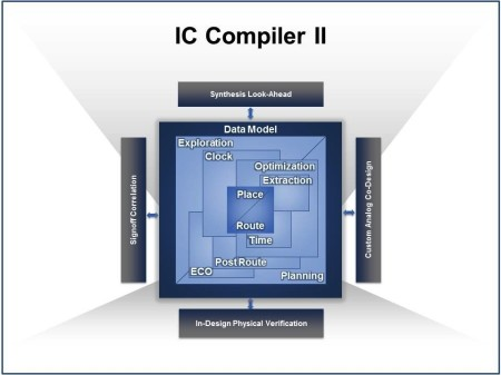 IC Compiler II binds together old and new to tackle the largest IC designs (Source: Synopsys)