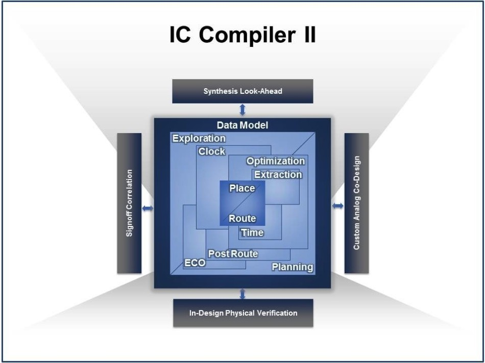 Synopsys IC Compiler II launched