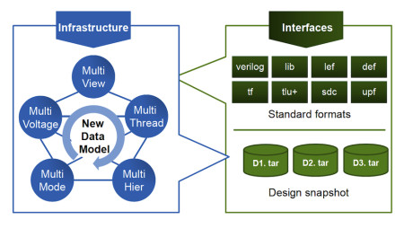 A hierarchical, multithreaded data model underpins IC Compiler II (Source: Synopsys)