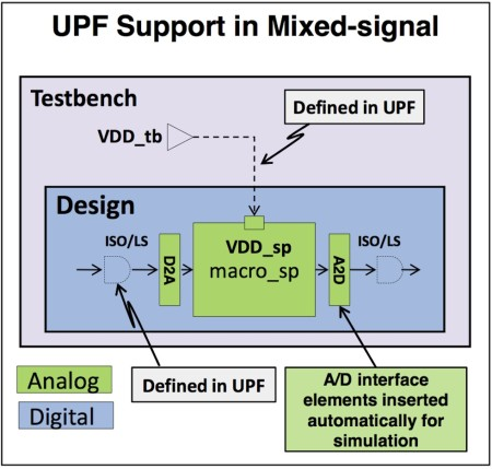UPF lets designers specify how voltage levels translate across analog/digital boundaries (Source: Synopsys)