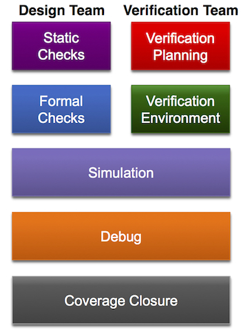 Greater verification concurrency within existing flows (Source: Synopsys)