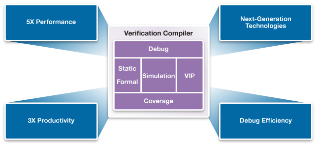 Verification compiler overview