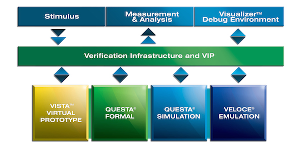 How Mentor's Enterprise Verification Platform fits together