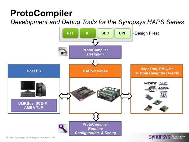 An overview of Synopsys ProtoCompiler features (Source: Synopsys)
