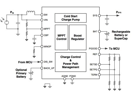 Block diagram of the Analog Devices ADP5090