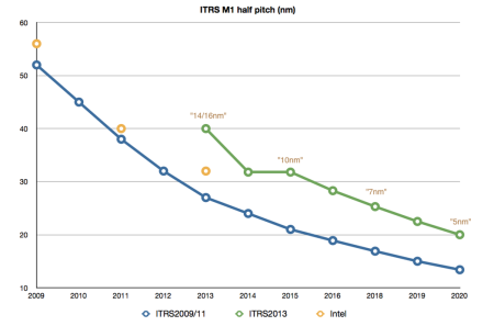 Graph showing the difference in M1 half-pitch between the 2013 ITRS and earlier editions