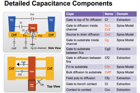 A recent view of how parasitics are accounted for in fInFET processes (source: Synopsys)