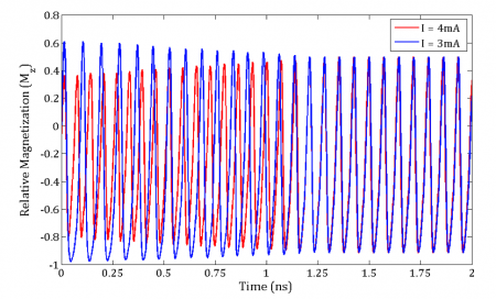 Two STOs moving into frequency synchronisation (Source: Mircea Stan, University of Virginia)