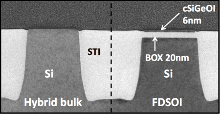 Cross-section of 14nm FD-SOI process showing planarized bulk and SOI sections