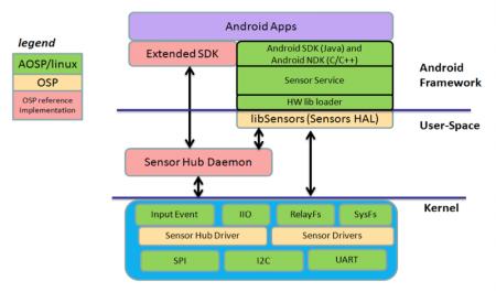 The OSP framework for Android (Source: Sensor Platforms)