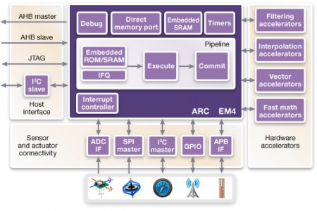 Synopsys' sensor subsystem IP block diagram