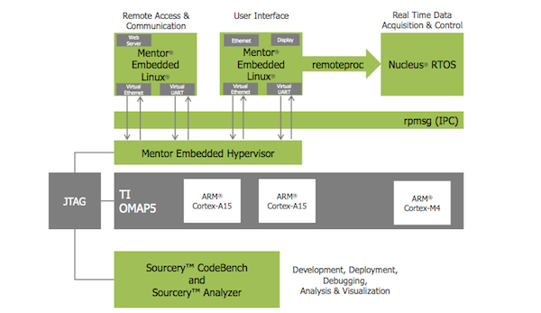 Heterogeneous multicore development environment from Mentor Graphics.