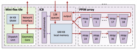 Architecture of the HTIS processing unit
