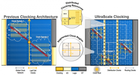 Changes to the clocking architecture for Xilinx' 20nm FPGAs