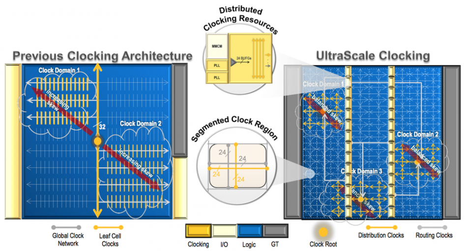FPGAs deal with power and clocking challenges at 20nm
