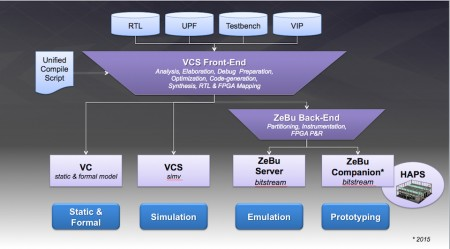 A common front end reduces the risk of introducing errors when moving between verification strategies (Source: Synopsys)