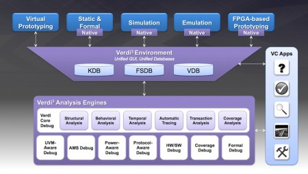 A common debug environment builds on unified databases (Source: Synopsys)