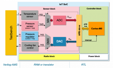 Block diagram of the regulator used in the demonstration