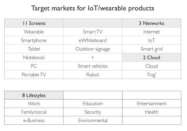 The 11-3-2 matrix for wearables and the Internet of Things, and target markets (Foxconn)