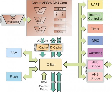 The Cortus APS25 is a more complex core with a deeper pipeline and coprocessor interface (Source: Cortus)