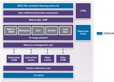 The HS38 core includes features to support symmetric multiprocessing (Source: Synopsys)