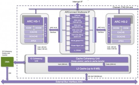 The ARConnect IP provides facilities to ease the co-ordination of multiple cores (Source: Synopsys)