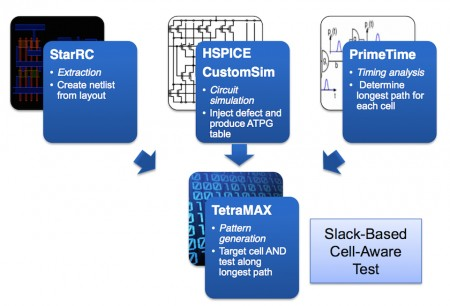 A combination of extraction, simulation and timing analysis enables TetraMAX to target cells and test along the longest paths (Source: Synopsys)