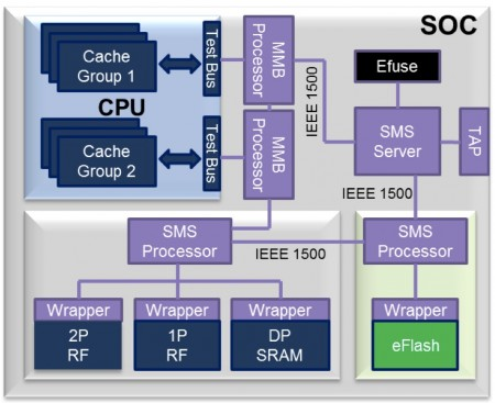 How the eFlash test blocks can be integrated into a wider SoC memory test architecture (Source: Synopsys)
