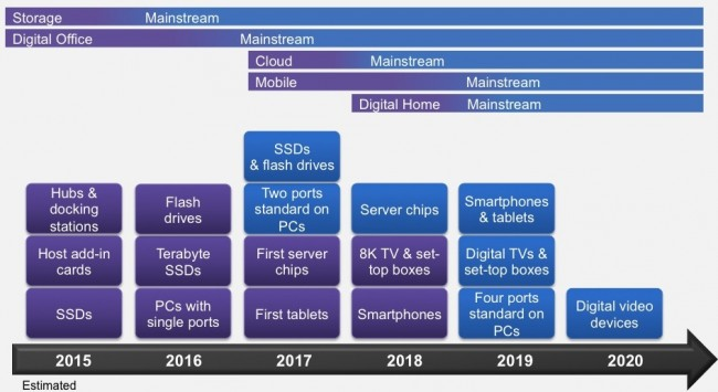 Synopsys' view of the market uptake of USB 3.1 (Source: Synopsys)