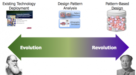 From Darwin to Mao - disruptive patterns (Source: Mentor Graphics/SPIE Microlithography 2014)