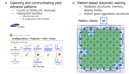 The benefits of pattern matching (Source Mentor Graphics/SPIE Microlithography 2014)