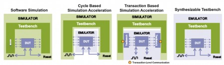 Four approaches to faster verification (Source: Synopsys)