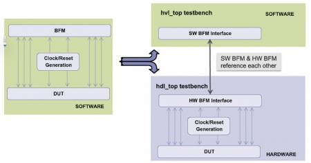 Partitioning the testbench (Source: Synopsys)