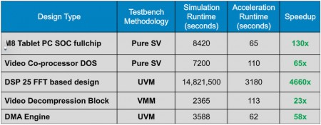 Comparing runtimes for simulation and emulation-based approached to verification (Source: Synopsys)