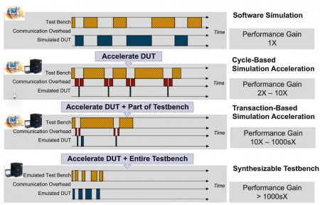 Comparing the performance of the various approaches (Source: Synopsys)