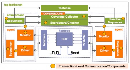 A typical UVM testbench set-up (Source: Synopsys)