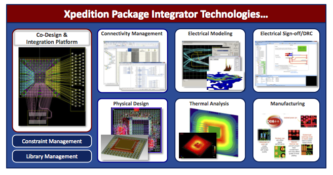 The Xpedition Package Integrator Suite (Source: Mentor Graphics)