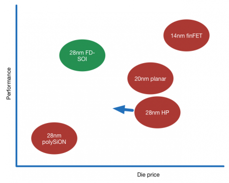 Performance and die price comparison - derived from chart presented by Gerd Teepe