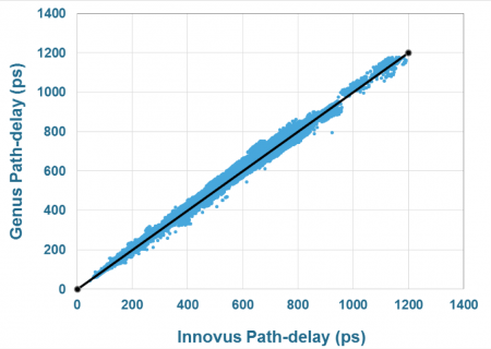 Correlation for path-delay results between Genus and Innovus