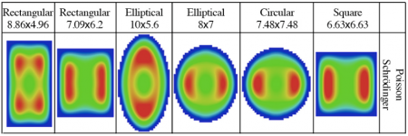 Charge distribution for various nanowire shapes of the same cross-sectional area
