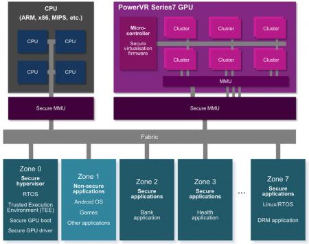 Virtualization on the PowerVR 7