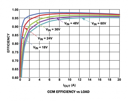Efficiency curve of the ISL8117 for different input voltages