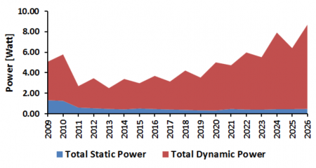 Prediction of dynamic and static power from ITRS 2011/2012