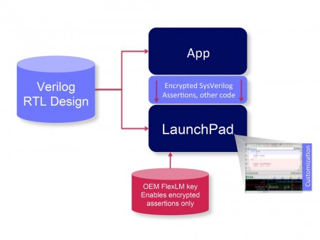 The software model used by 360 Launchpad to link to front-end apps