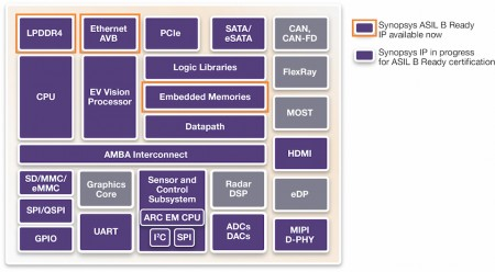 Diagram shows the increasing overlap between the  building blocks of consumer and automotive SoCs (Source: Synopsys)